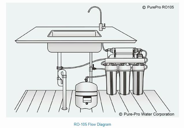 PurePro RO-105 víztisztító szűrőrendszer