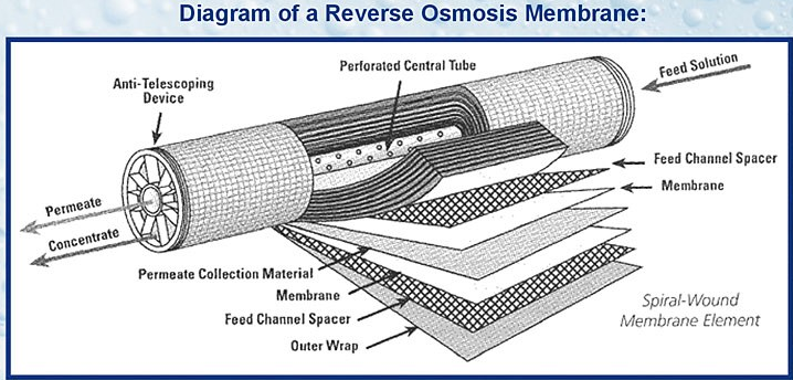 Víztisztító RO-membrán-75-GPD