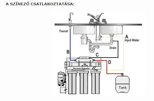 RO-105 Víztisztító beszerelési útmutató